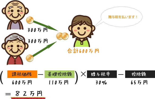 暦年課税の計算方法